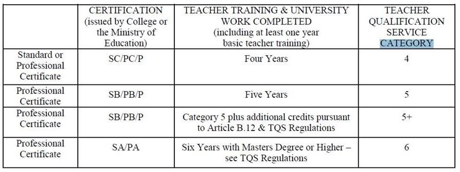 Employment FAQs - School District No  43 (Coquitlam)